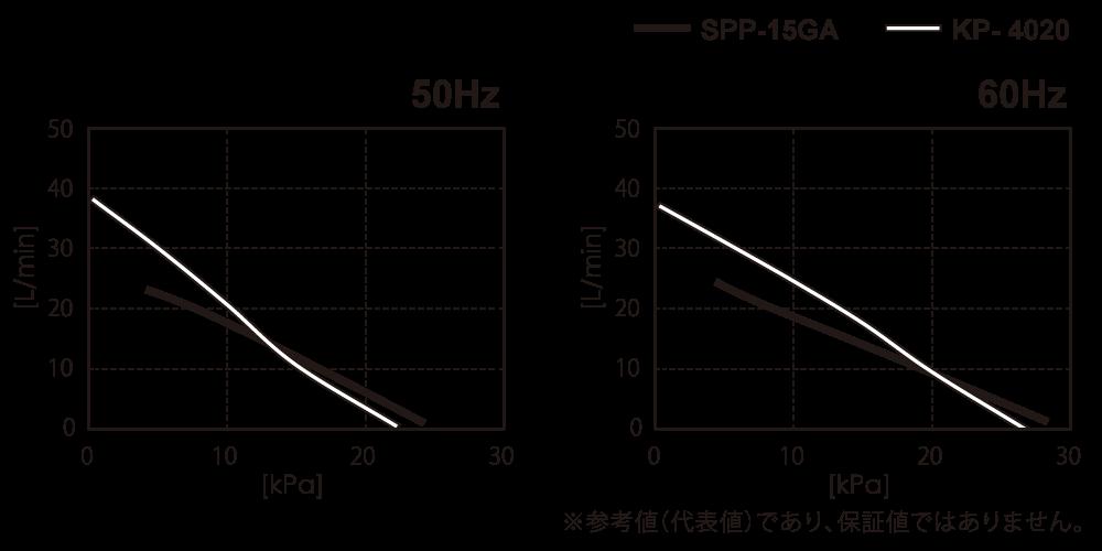 テクノ高槻 エアーポンプ SPP-15GA KP-4020 性能曲線図