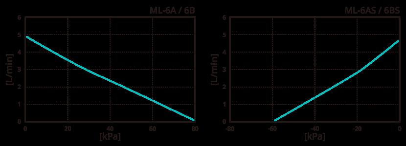 テクノ高槻 エアーポンプ ML-6A ML-6AS ML-6B ML-6BS 性能曲線図
