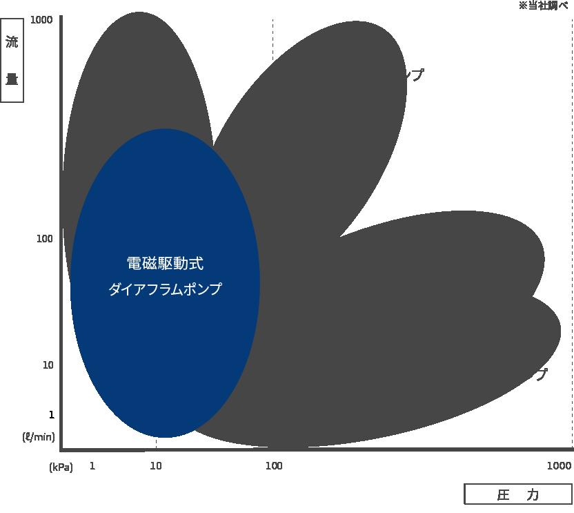 電磁駆動式ダイやフラムポンプの性能分布