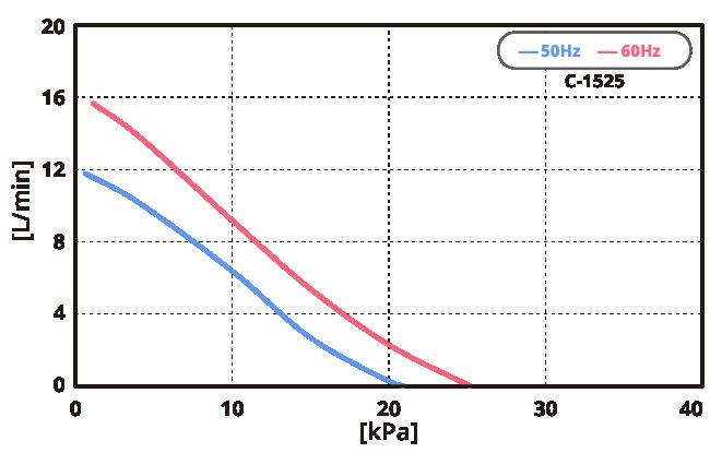 テクノ高槻 エアーポンプ C-1525 性能曲線図