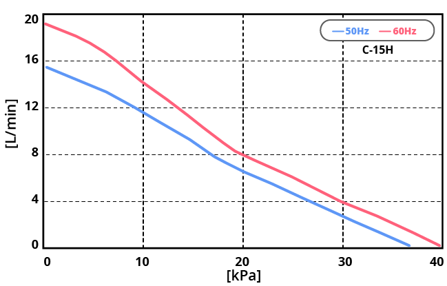 テクノ高槻 エアーポンプC-15H 性能曲線図