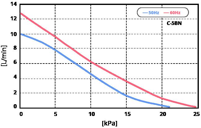 テクノ高槻 エアーポンプ C-5BN 性能曲線図