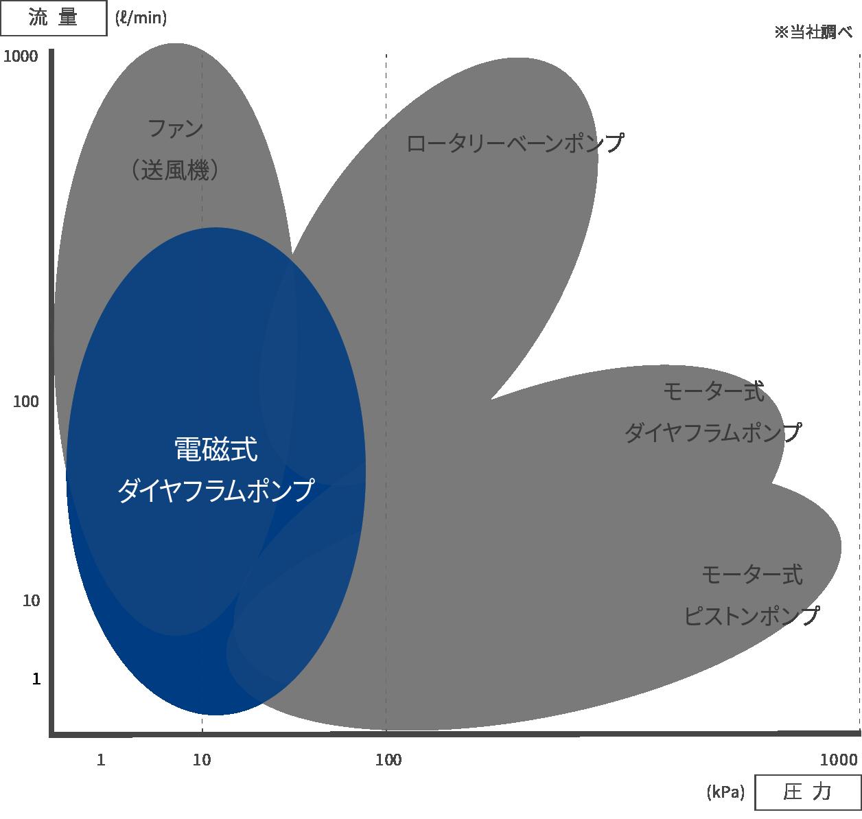 ダイヤフラムポンプの性能分布図