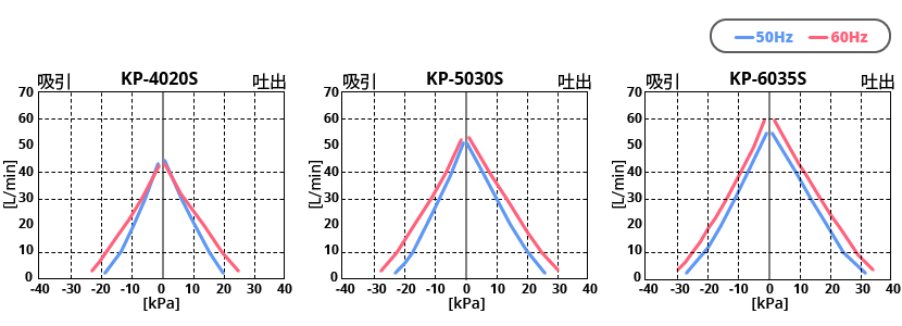 テクノ高槻 エアーポンプ KP-4020S KP-5030S KP-6035S 性能曲線図