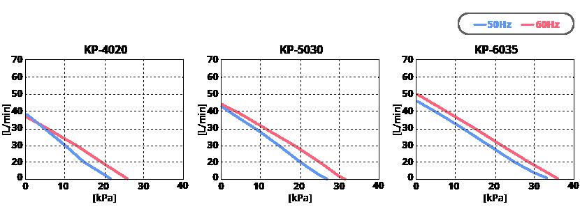 テクノ高槻 エアーポンプ KP-4020 KP-5030 KP-6035 性能曲線図