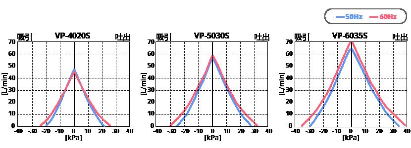 テクノ高槻 エアーポンプ VP-4020S VP-5030S VP-6035S 性能曲線図