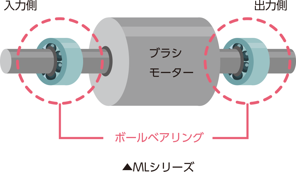 MLシリーズの軸受け
